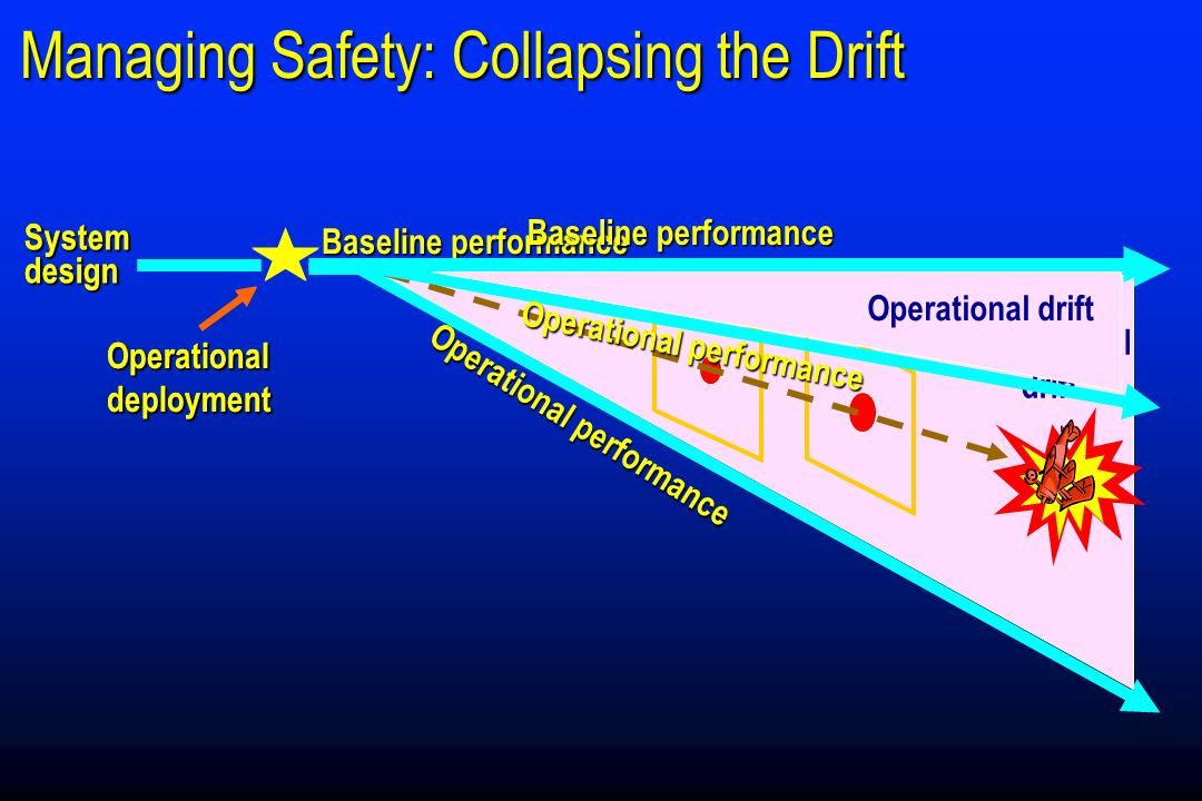 Operational performance Operationaldeployment Systemdesign Baseline performance Operational drift Managing Safety: Collapsing the Drift Operationaldeployment Systemdesign Operational drift Operational performance Baseline performance