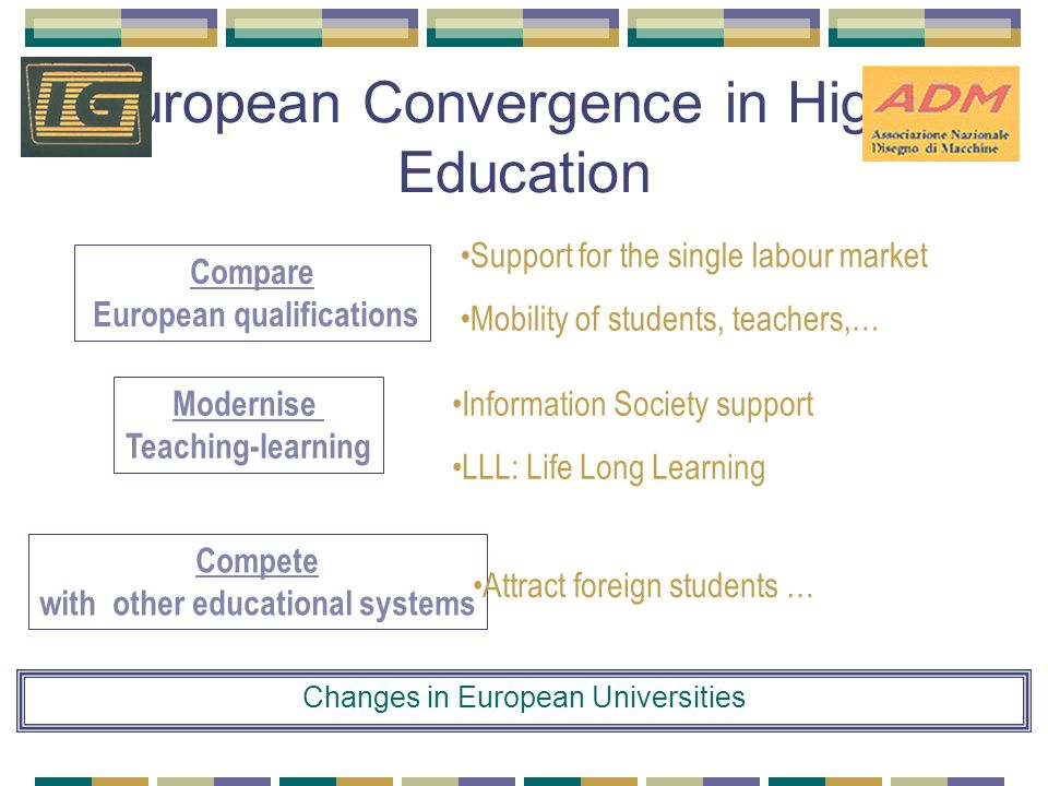 European Convergence in Higher Education Compare European qualifications Support for the single labour market Mobility of students, teachers,… Compete with other educational systems Attract foreign students … Modernise Teaching-learning Information Society support LLL: Life Long Learning Changes in European Universities