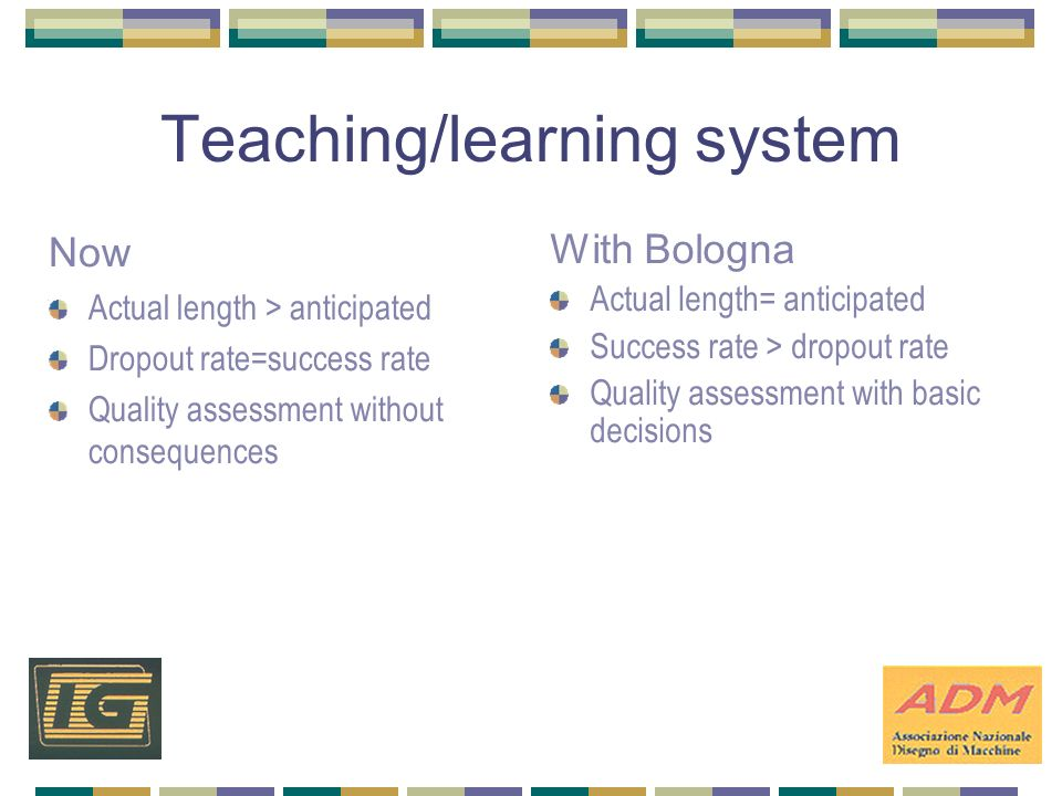 Teaching/learning system Now Actual length > anticipated Dropout rate=success rate Quality assessment without consequences With Bologna Actual length= anticipated Success rate > dropout rate Quality assessment with basic decisions