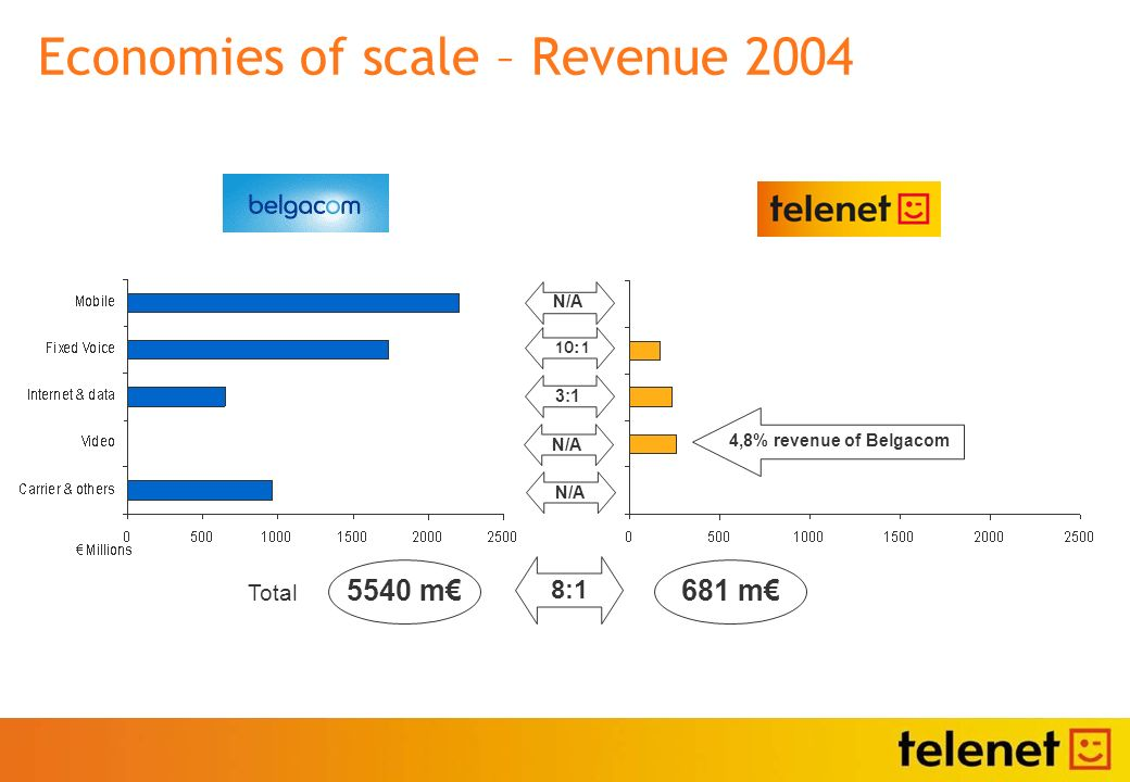 Economies of scale – Revenue 2004 Total N/A 5540 m 681 m 8:1 3:1 10:1 N/A 4,8% revenue of Belgacom