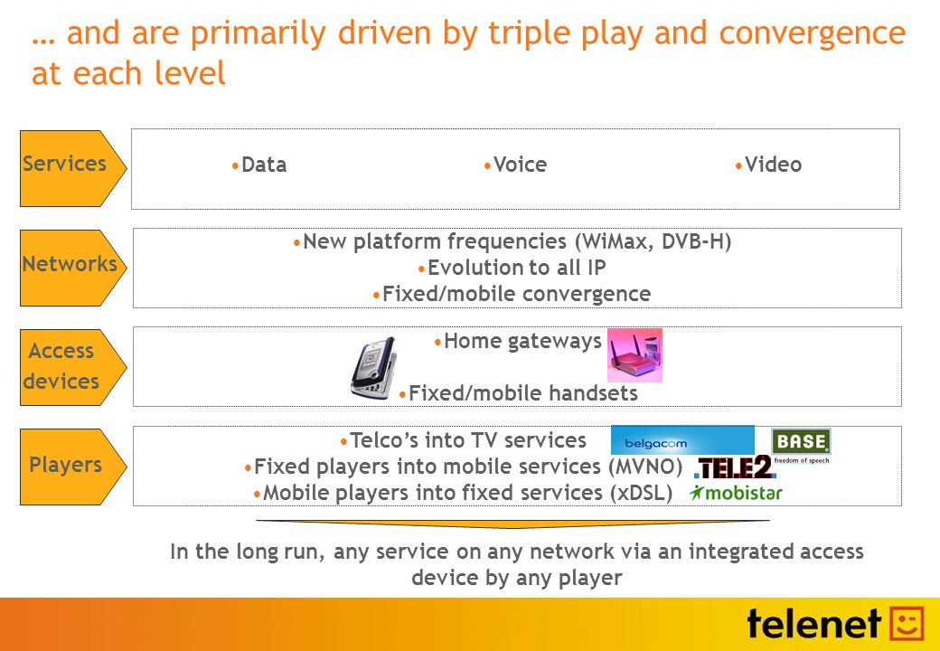 … and are primarily driven by triple play and convergence at each level Services Networks Access devices Players New platform frequencies (WiMax, DVB-H) Evolution to all IP Fixed/mobile convergence Data Home gateways Fixed/mobile handsets Telcos into TV services Fixed players into mobile services (MVNO) Mobile players into fixed services (xDSL) In the long run, any service on any network via an integrated access device by any player VoiceVideo