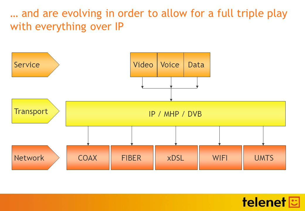 … and are evolving in order to allow for a full triple play with everything over IP COAX DataVideoVoice Network Transport Service IP / MHP / DVB FIBERxDSLWIFIUMTS