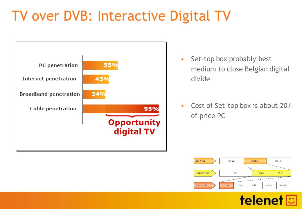 TV over DVB: Interactive Digital TV Set-top box probably best medium to close Belgian digital divide Cost of Set-top box is about 20% of price PC Broadband penetration Cable penetration 55% 34% PC penetration 43% Internet penetration Opportunity digital TV 95% COAXxDSLMVNOWiFiFIBER IPDVB MHP DATAVIDEOVOICE NETWORK TRANSPORT SERVICE