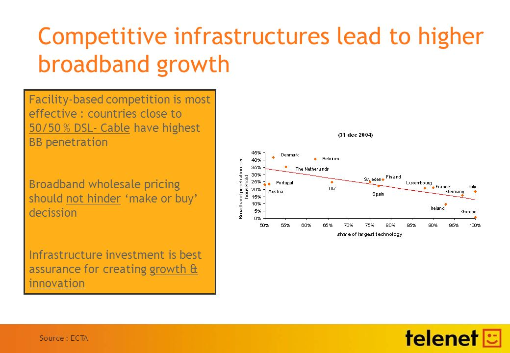 Competitive infrastructures lead to higher broadband growth Source : ECTA Facility-based competition is most effective : countries close to 50/50 % DSL- Cable have highest BB penetration Broadband wholesale pricing should not hinder make or buy decission Infrastructure investment is best assurance for creating growth & innovation