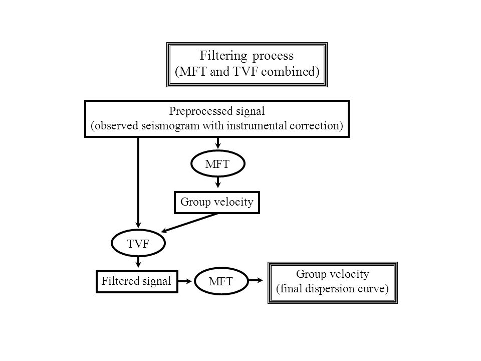 Filtering process (MFT and TVF combined) Preprocessed signal (observed seismogram with instrumental correction) MFT Group velocity TVF Filtered signal MFT Group velocity (final dispersion curve)