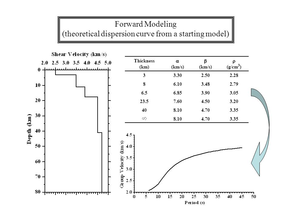 Forward Modeling (theoretical dispersion curve from a starting model) Thickness (km) (km/s) (km/s) (g/cm 3 )