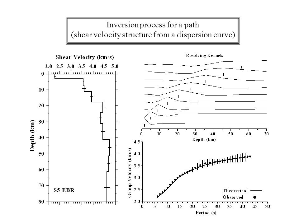 Inversion process for a path (shear velocity structure from a dispersion curve) S5-EBR