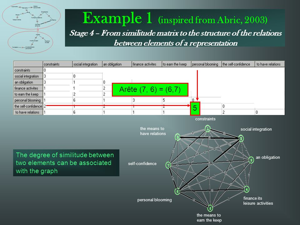 Example 1 (inspired from Abric, 2003) Stage 4 – From similitude matrix to the structure of the relations between elements of a representation finance its leisure activities the means to earn the keep personal blooming self-confidence the means to have relations constraints an obligation social integration 1 The degree of similitude between two elements can be associated with the graph 5 Arête (7, 6) = (6,7)
