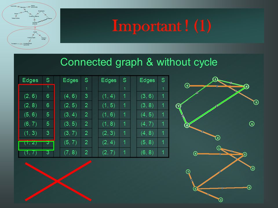 Connected graph & without cycle Important .
