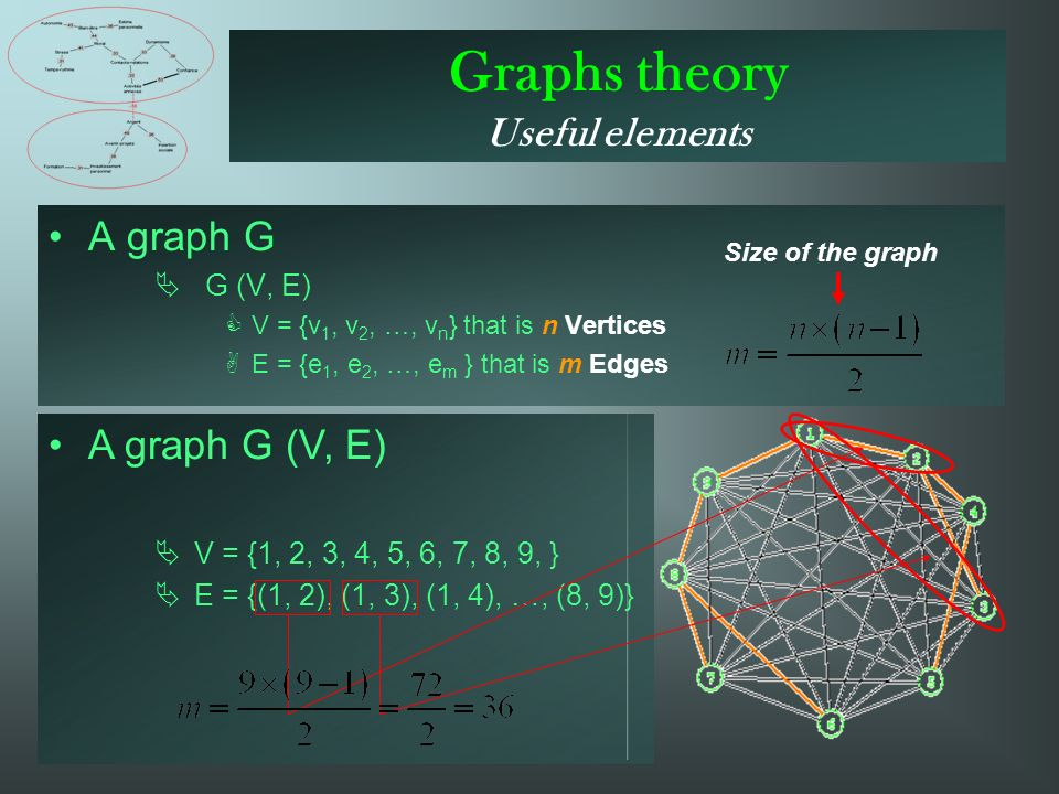 Graphs theory Useful elements A graph G G (V, E) V = {v 1, v 2, …, v n } that is n Vertices E = {e 1, e 2, …, e m } that is m Edges A graph G (V, E) V = {1, 2, 3, 4, 5, 6, 7, 8, 9, } E = {(1, 2), (1, 3), (1, 4), …, (8, 9)} Size of the graph