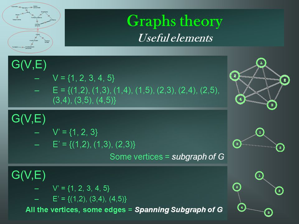 Graphs theory Useful elements G(V,E) –V = {1, 2, 3, 4, 5} –E = {(1,2), (1,3), (1,4), (1,5), (2,3), (2,4), (2,5), (3,4), (3,5), (4,5)} G(V,E) –V = {1, 2, 3} –E = {(1,2), (1,3), (2,3)} Some vertices = subgraph of G G(V,E) –V = {1, 2, 3, 4, 5} –E = {(1,2), (3,4), (4,5)} All the vertices, some edges = Spanning Subgraph of G
