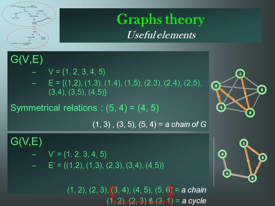 Graphs theory Useful elements G(V,E) –V = {1, 2, 3, 4, 5} –E = {(1,2), (1,3), (1,4), (1,5), (2,3), (2,4), (2,5), (3,4), (3,5), (4,5)} Symmetrical relations : (5, 4) = (4, 5) (1, 3), (3, 5), (5, 4) = a chain of G G(V,E) –V = {1, 2, 3, 4, 5} –E = {(1,2), (1,3), (2,3), (3,4), (4,5)} (1, 2), (2, 3), (3, 4), (4, 5), (5, 6) = a chain (1, 2), (2, 3) & (3, 1) = a cycle