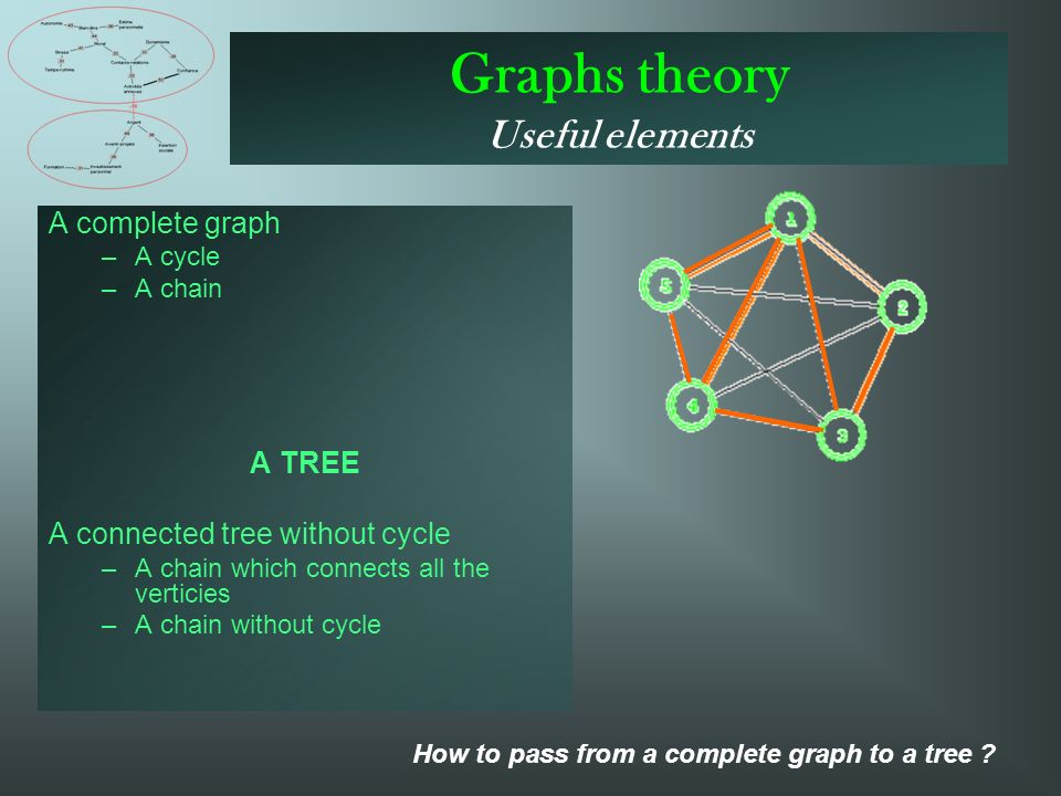 Graphs theory Useful elements A complete graph –A–A cycle –A–A chain A TREE A connected tree without cycle –A–A chain which connects all the verticies –A–A chain without cycle How to pass from a complete graph to a tree
