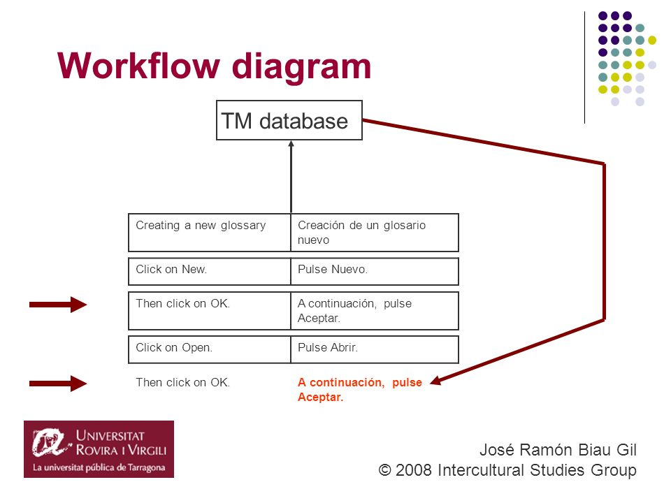 Workflow diagram José Ramón Biau Gil © 2008 Intercultural Studies Group A continuación, pulse Aceptar.