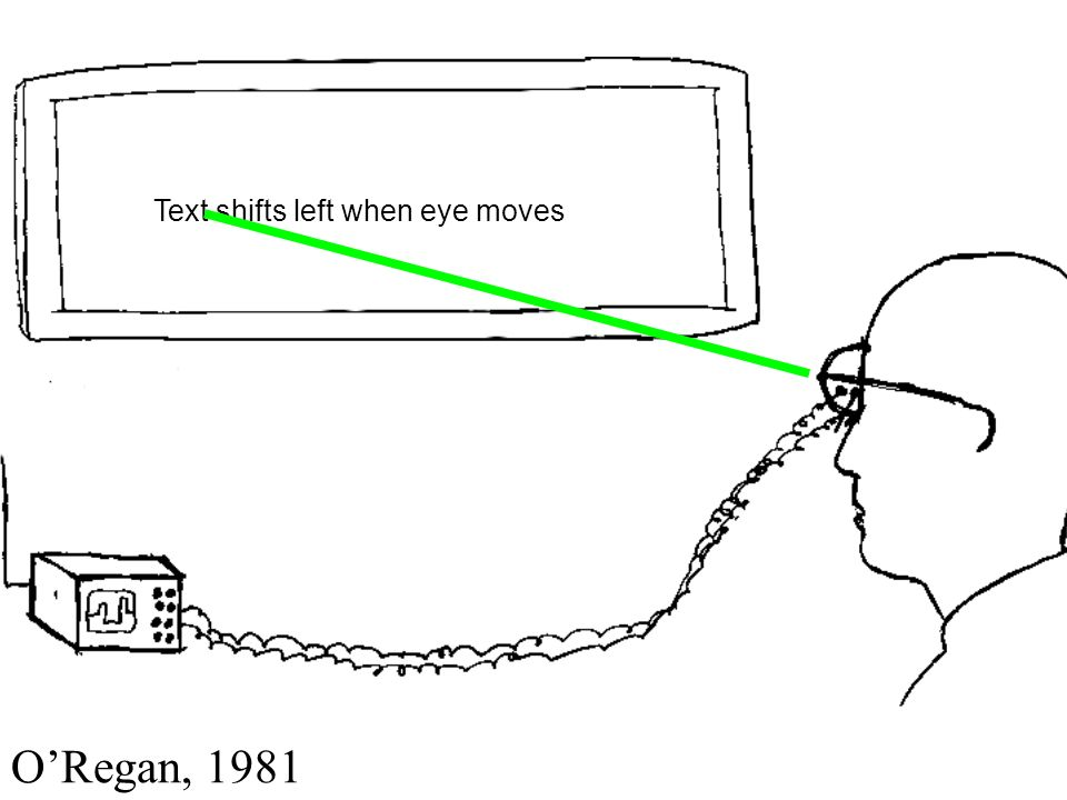Text shifts left when eye moves ORegan, 1981