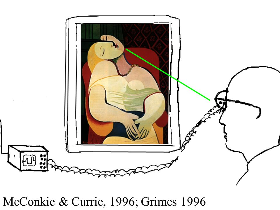 McConkie & Currie, 1996; Grimes 1996