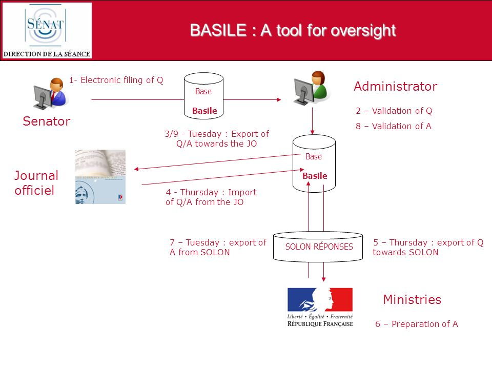 BASILE : A tool for oversight Senator Administrator Base Basile Journal officiel 1- Electronic filing of Q 2 – Validation of Q 3/9 - Tuesday : Export of Q/A towards the JO 4 - Thursday : Import of Q/A from the JO Ministries Base Basile 5 – Thursday : export of Q towards SOLON 7 – Tuesday : export of A from SOLON SOLON RÉPONSES 8 – Validation of A 6 – Preparation of A