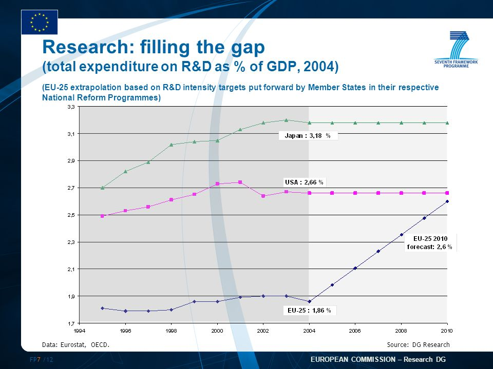 FP7 /12 EUROPEAN COMMISSION – Research DG Research: filling the gap (total expenditure on R&D as % of GDP, 2004) (EU-25 extrapolation based on R&D intensity targets put forward by Member States in their respective National Reform Programmes) Data: Eurostat, OECD.Source: DG Research