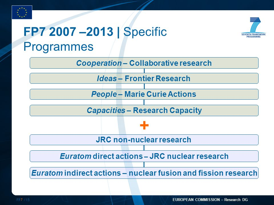 FP7 /15 EUROPEAN COMMISSION – Research DG FP –2013 | Specific Programmes + Ideas – Frontier Research Capacities – Research Capacity People – Marie Curie Actions Cooperation – Collaborative research JRC non-nuclear research Euratom direct actions – JRC nuclear research Euratom indirect actions – nuclear fusion and fission research