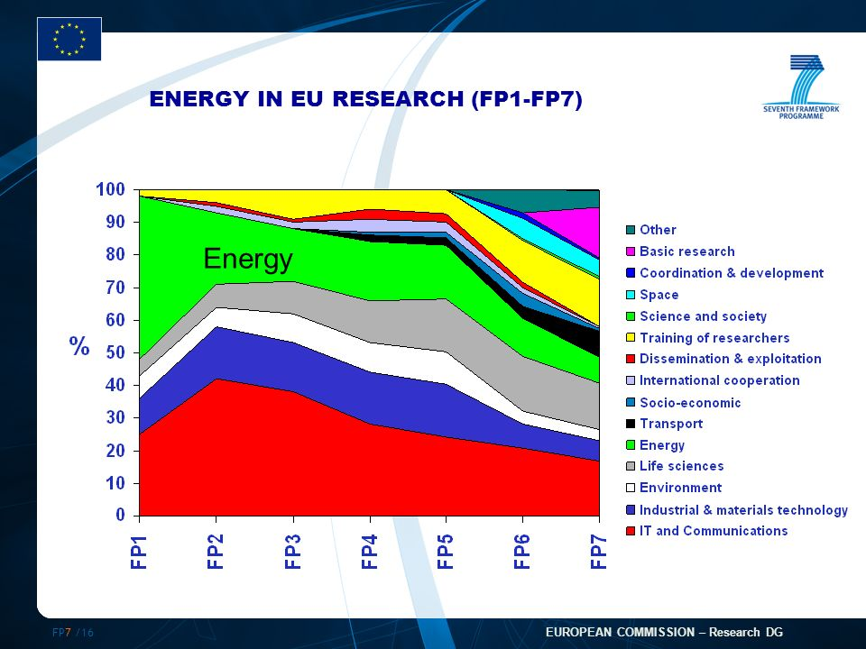 FP7 /16 EUROPEAN COMMISSION – Research DG ENERGY IN EU RESEARCH (FP1-FP7) Energy