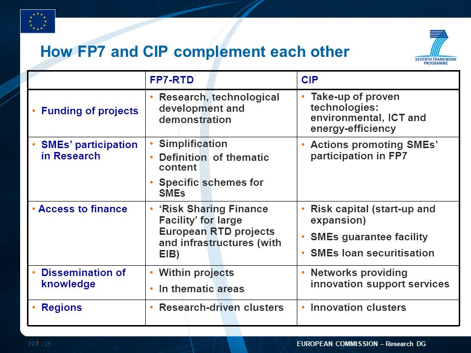 FP7 /25 EUROPEAN COMMISSION – Research DG How FP7 and CIP complement each other Networks providing innovation support services Within projects In thematic areas Dissemination of knowledge CIPFP7-RTD Innovation clustersResearch-driven clustersRegions Risk capital (start-up and expansion) SMEs guarantee facility SMEs loan securitisation Risk Sharing Finance Facility for large European RTD projects and infrastructures (with EIB) Access to finance Actions promoting SMEs participation in FP7 Simplification Definition of thematic content Specific schemes for SMEs SMEs participation in Research Take-up of proven technologies: environmental, ICT and energy-efficiency Research, technological development and demonstration Funding of projects