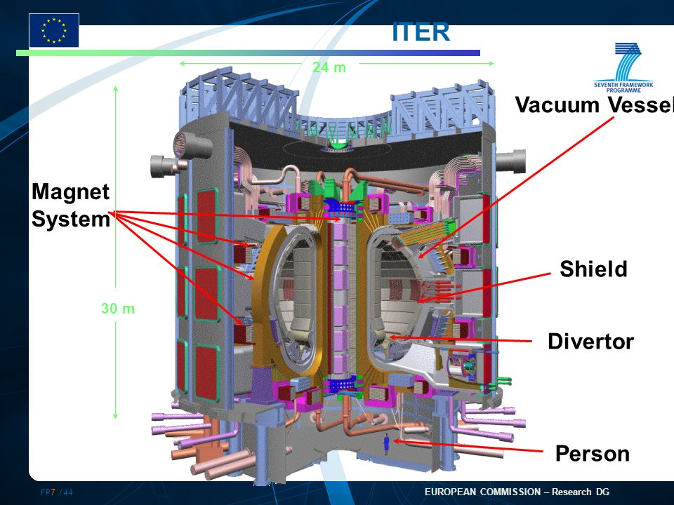 FP7 /44 EUROPEAN COMMISSION – Research DG Shield Magnet System Vacuum Vessel Person ITER Divertor 30 m 24 m