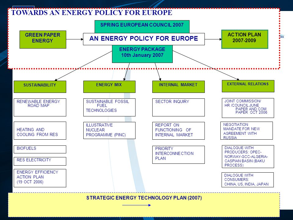 FP7 /6 EUROPEAN COMMISSION – Research DG TOWARDS AN ENERGY POLICY FOR EUROPE EXTERNAL RELATIONS ILLUSTRATIVE NUCLEAR PROGRAMME (PINC) SUSTAINABLE FOSSIL FUEL TECHNOLOGIES ENERGY MIXINTERNAL MARKET REPORT ON FUNCTIONING OF INTERNAL MARKET SECTOR INQUIRY PRIORITY INTERCONNECTION PLAN RES ELECTRICITY BIOFUELS HEATING AND COOLING FROM RES RENEWABLE ENERGY ROAD MAP SUSTAINABILITY ENERGY EFFICIENCY ACTION PLAN (19 OCT 2006) JOINT COMMISSION/ HR /COUNCIL JUNE PAPER AND COM PAPER OCT 2006 DIALOGUE WITH PRODUCERS: OPEC- NORWAY-GCC-ALGERIA- CASPIAN BASIN (BAKU PROCESS) NEGOTIATION MANDATE FOR NEW AGREEMENT WITH RUSSIA DIALOGUE WITH CONSUMERS: CHINA, US, INDIA, JAPAN ACTION PLAN ENERGY PACKAGE 10th January 2007 AN ENERGY POLICY FOR EUROPE GREEN PAPER ENERGY SPRING EUROPEAN COUNCIL 2007 STRATEGIC ENERGY TECHNOLOGY PLAN (2007)
