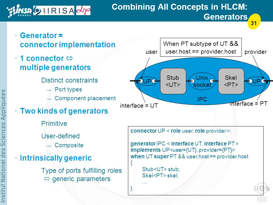 31 Combining All Concepts in HLCM: Generators Generator = connector implementation 1 connector multiple generators Distinct constraints Port types Component placement Two kinds of generators Primitive User-defined Composite Intrinsically generic Type of ports fulfilling roles generic parameters UP interface = UT interface = PT When PT subtype of UT && user.host == provider.host UP connector UP ; generator IPC implements UP when UT super PT && user.host == provider.host { Stub stub; Skel skel; … } Skel UP Stub Unix socket userprovider IPC