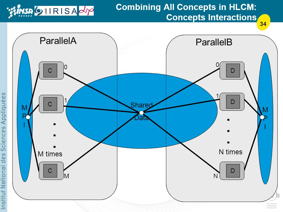 34 Shared Data Combining All Concepts in HLCM: Concepts Interactions ParallelA ParallelB......