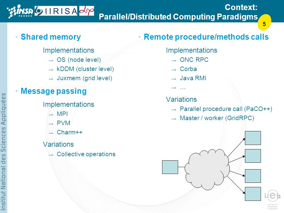 5 Context: Parallel/Distributed Computing Paradigms Shared memory Implementations OS (node level) kDDM (cluster level) Juxmem (grid level) Message passing Implementations MPI PVM Charm++ Variations Collective operations Remote procedure/methods calls Implementations ONC RPC Corba Java RMI … Variations Parallel procedure call (PaCO++) Master / worker (GridRPC)