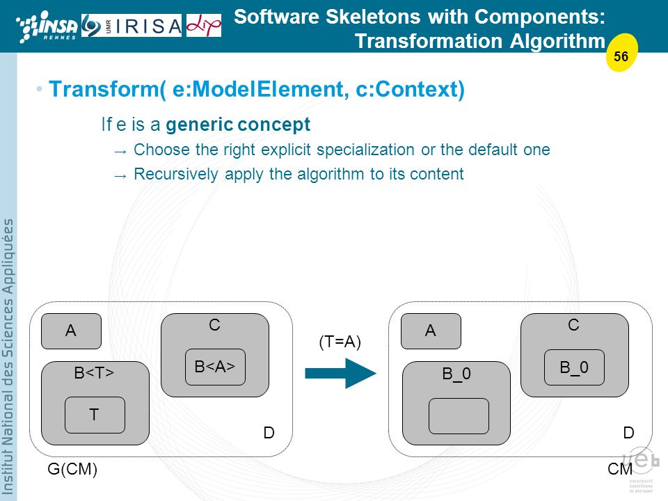 56 Software Skeletons with Components: Transformation Algorithm Transform( e:ModelElement, c:Context) If e is a generic concept Choose the right explicit specialization or the default one Recursively apply the algorithm to its content A T B C A DD G(CM)CM C B_0 (T=A) B_0