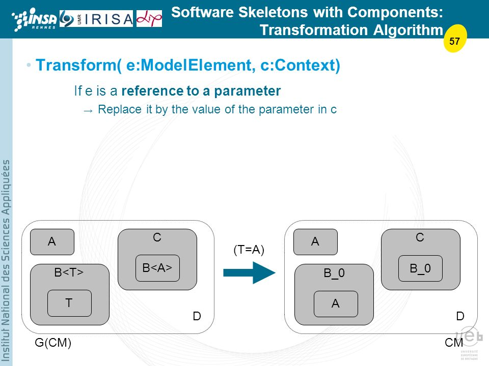 57 Software Skeletons with Components: Transformation Algorithm Transform( e:ModelElement, c:Context) If e is a reference to a parameter Replace it by the value of the parameter in c A T B C A DD G(CM)CM C B_0 (T=A) B_0 A
