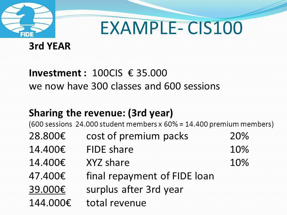 EXAMPLE- CIS100 3rd YEAR Investment : 100CIS we now have 300 classes and 600 sessions Sharing the revenue: (3rd year) (600 sessions student members x 60% = premium members) cost of premium packs 20% FIDE share10% XYZ share10% final repayment of FIDE loan surplus after 3rd year total revenue