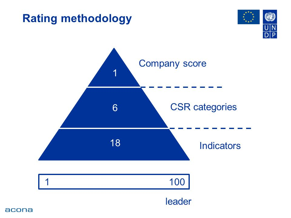 Rating methodology Company score CSR categories Indicators leader