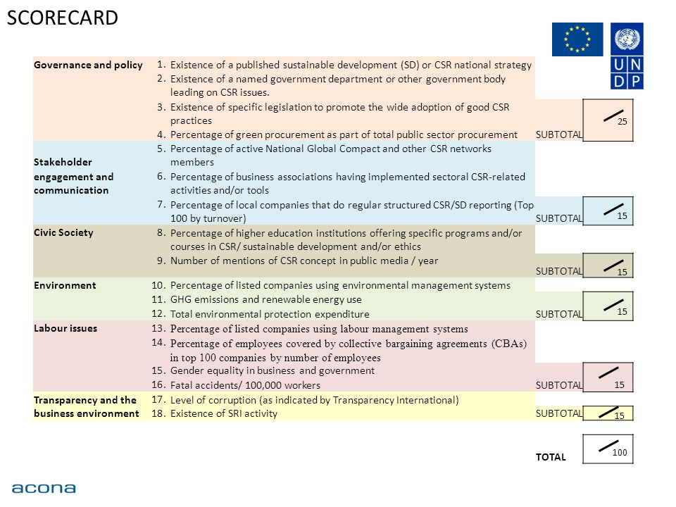 SCORECARD Governance and policy 1.