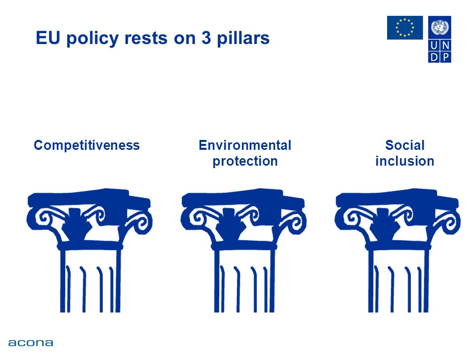 EU policy rests on 3 pillars CompetitivenessEnvironmental protection Social inclusion