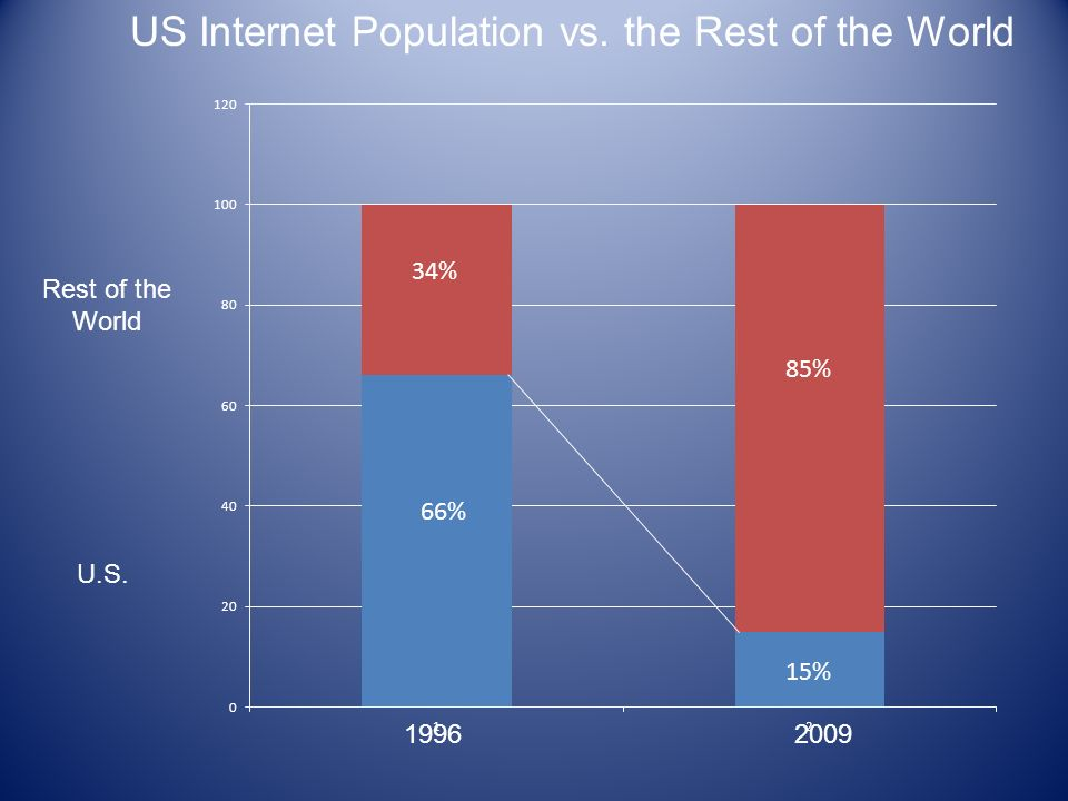 19962009 Rest of the World U.S. US Internet Population vs. the Rest of the World