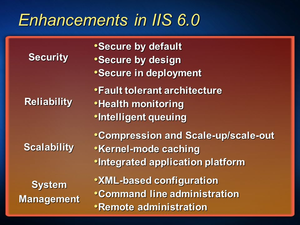 Enhancements in IIS 6.0 Security Reliability Scalability SystemManagement Fault tolerant architecture Fault tolerant architecture Health monitoring Health monitoring Intelligent queuing Intelligent queuing XML-based configuration XML-based configuration Command line administration Command line administration Remote administration Remote administration Compression and Scale-up/scale-out Compression and Scale-up/scale-out Kernel-mode caching Kernel-mode caching Integrated application platform Integrated application platform Secure by default Secure by default Secure by design Secure by design Secure in deployment Secure in deployment
