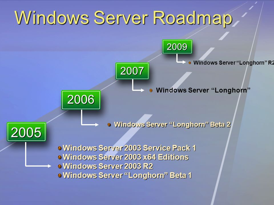 Windows Server 2003 Service Pack 1 Windows Server 2003 x64 Editions Windows Server 2003 R2 Windows Server Longhorn Beta 1 Windows Server Longhorn Windows Server Longhorn R Windows Server Longhorn Beta Windows Server Roadmap
