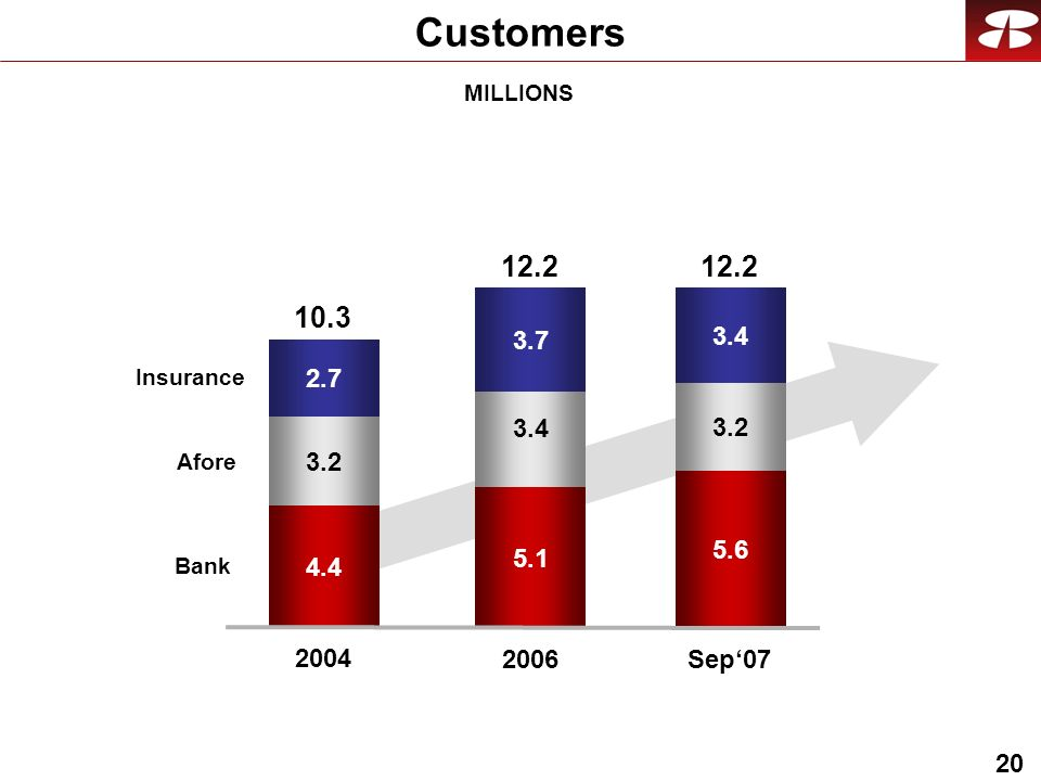 20 Customers Bank Afore Insurance Sep07 MILLIONS