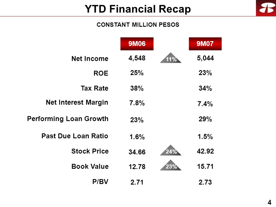 4 YTD Financial Recap CONSTANT MILLION PESOS Performing Loan Growth Past Due Loan Ratio Net Income ROE Stock Price Book Value P/BV Net Interest Margin Tax Rate 9M079M06 23% 29% 4,548 11% % 24% % 5, %34% 25%23% % 1.5% 23%11%