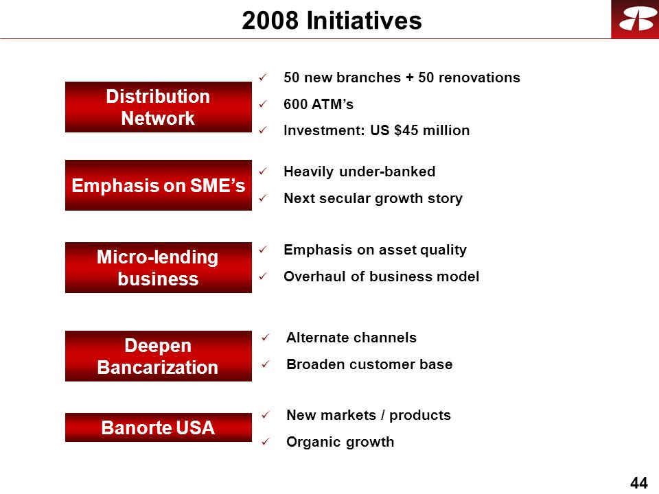 Initiatives Distribution Network Banorte USA Micro-lending business Deepen Bancarization 50 new branches + 50 renovations 600 ATMs Investment: US $45 million New markets / products Organic growth Emphasis on asset quality Overhaul of business model Alternate channels Broaden customer base Emphasis on SMEs Heavily under-banked Next secular growth story