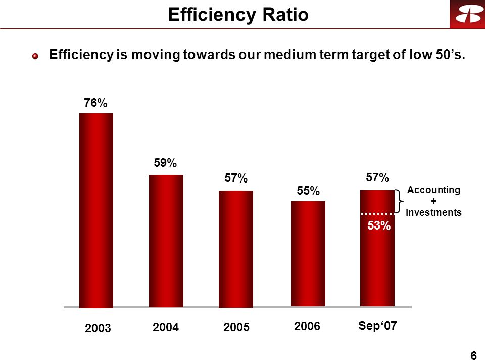 6 Efficiency Ratio 59% % % 57% 2005 Sep07 57% 53% Accounting + Investments Efficiency is moving towards our medium term target of low 50s.
