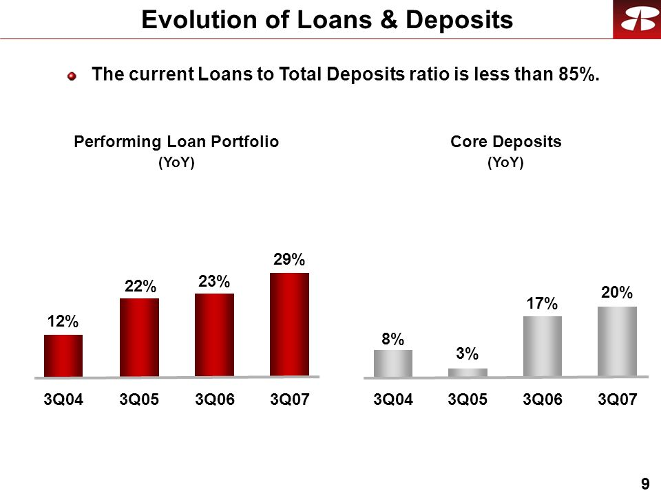 9 Evolution of Loans & Deposits Performing Loan Portfolio (YoY) 23% 3Q06 22% 3Q05 Core Deposits (YoY) 17% 3Q06 3% 3Q05 29% 3Q07 20% 3Q07 12% 3Q04 8% 3Q04 The current Loans to Total Deposits ratio is less than 85%.