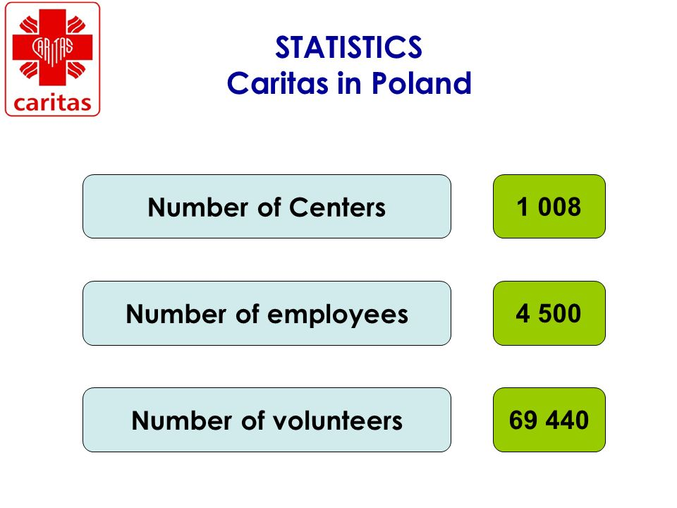 STATISTICS Caritas in Poland Number of Centers Number of employees Number of volunteers
