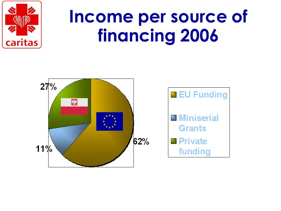 Income per source of financing 2006