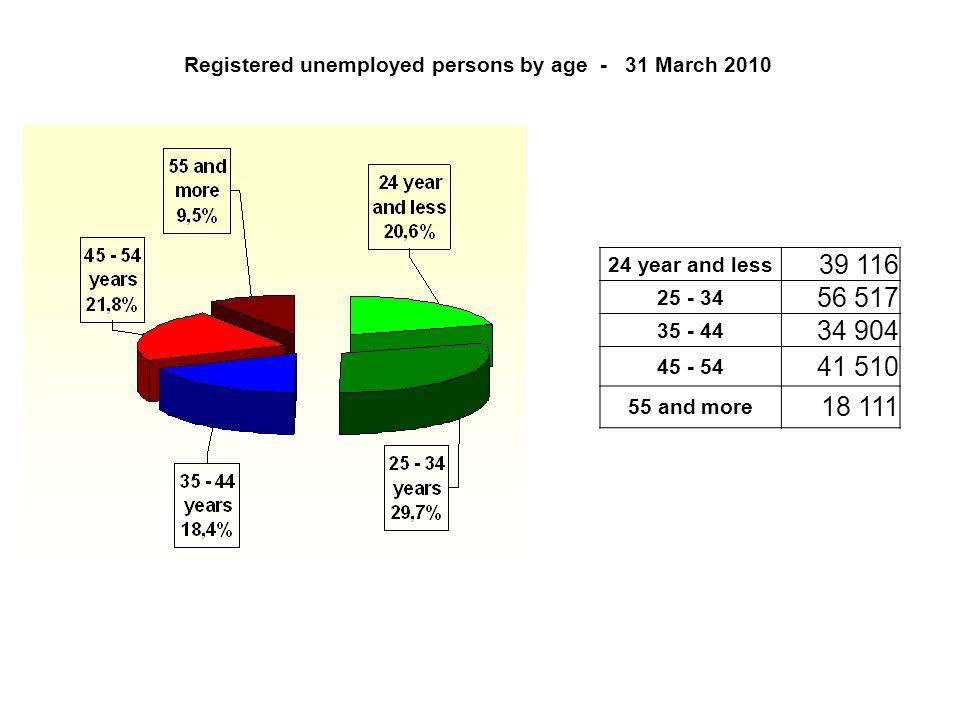Registered unemployed persons by age - 31 March year and less and more