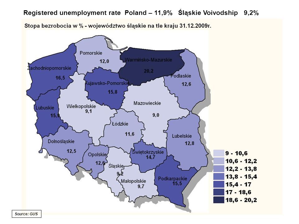 Registered unemployment rate Poland – 11,9% Śląskie Voivodship 9,2% Source: GUS