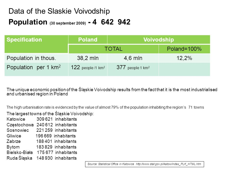 The unique economic position of the Śląskie Voivodship results from the fact that it is the most industrialised and urbanised region in Poland The high urbanisation rate is evidenced by the value of almost 79% of the population inhabiting the regions 71 towns The largest towns of the Śląskie Voivodship: Katowice inhabitants Częstochowa inhabitants Sosnowiec inhabitants Gliwice inhabitants Zabrze inhabitants Bytom inhabitants Bielsko-Biała inhabitants Ruda Śląska inhabitants SpecificationPolandVoivodship TOTALPoland=100% Population in thous.38,2 mln4,6 mln12,2% Population per 1 km people /1 km people 1 km 2 Data of the Slaskie Voivodship Population (30 september 2009) Source: Statistical Office in Katowice