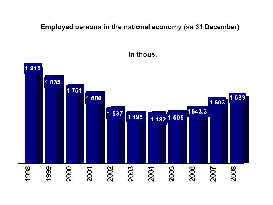 Employed persons in the national economy (sa 31 December) in thous.